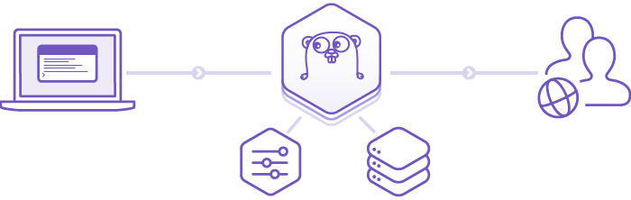 Deploy, manage, scale Go apps in the cloud | Heroku